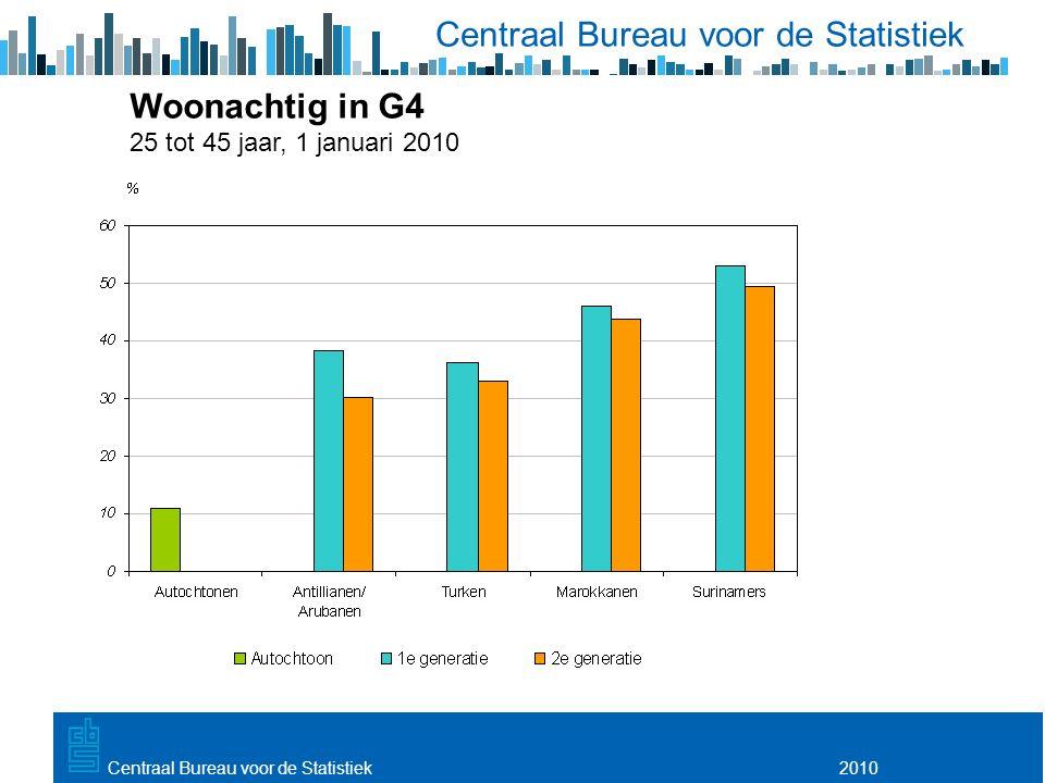 Utrecht, 20 februari 2009 2010Centraal Bureau voor de Statistiek Woonachtig in G4 25 tot 45 jaar, 1 januari 2010