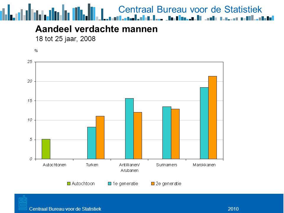 Utrecht, 20 februari 2009 2010Centraal Bureau voor de Statistiek Aandeel verdachte mannen 18 tot 25 jaar, 2008