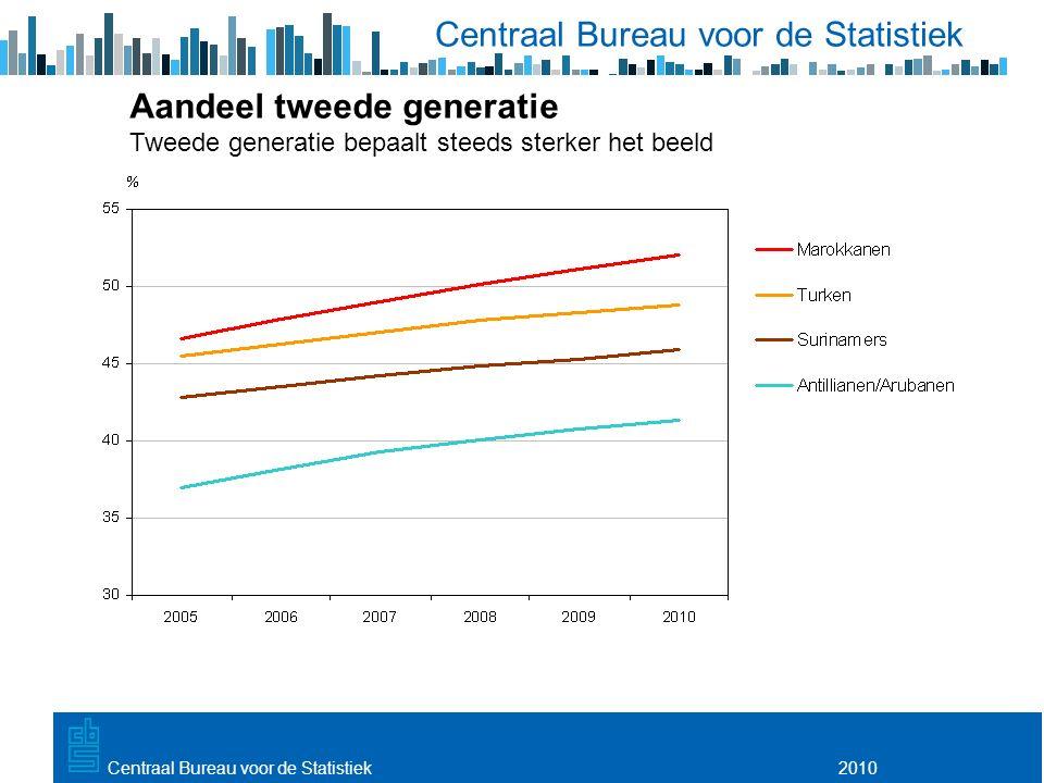 Utrecht, 20 februari 2009 2010Centraal Bureau voor de Statistiek Aandeel tweede generatie Tweede generatie bepaalt steeds sterker het beeld