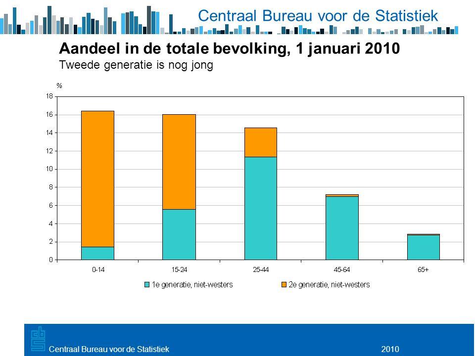 Utrecht, 20 februari 2009 2010Centraal Bureau voor de Statistiek Aandeel in de totale bevolking, 1 januari 2010 Tweede generatie is nog jong