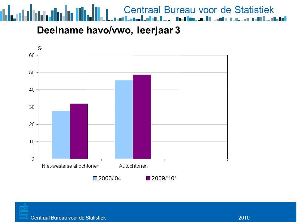 Utrecht, 20 februari 2009 2010Centraal Bureau voor de Statistiek Deelname havo/vwo, leerjaar 3 0 10 20 30 40 50 60 Niet-westerse allochtonenAutochtonen % 2003/ 042009/ 10*