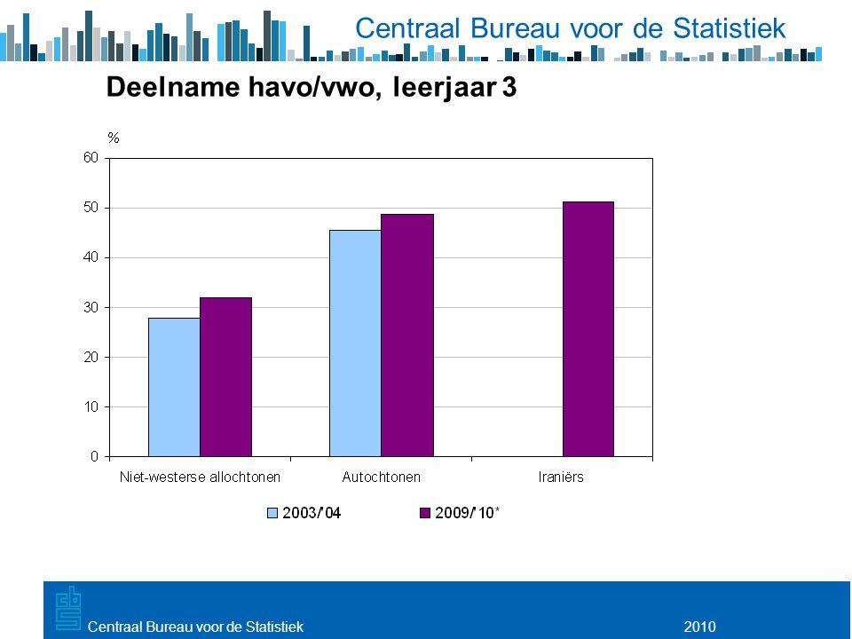 Utrecht, 20 februari 2009 2010Centraal Bureau voor de Statistiek Deelname havo/vwo, leerjaar 3