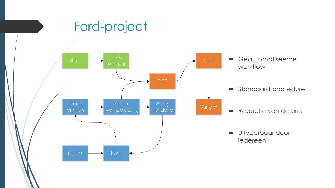 Ford-project  Geautomatiseerde workflow  Standaard procedure  Reductie van de prijs  Uitvoerbaar door iedereen