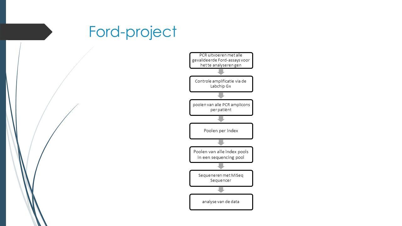 Ford-project PCR uitvoeren met alle gevalideerde Ford-assays voor het te analyseren gen Controle amplificatie via de Labchip Gx poolen van alle PCR amplicons per patiënt Poolen per index Poolen van alle index pools in een sequencing pool Sequeneren met MiSeq Sequencer analyse van de data