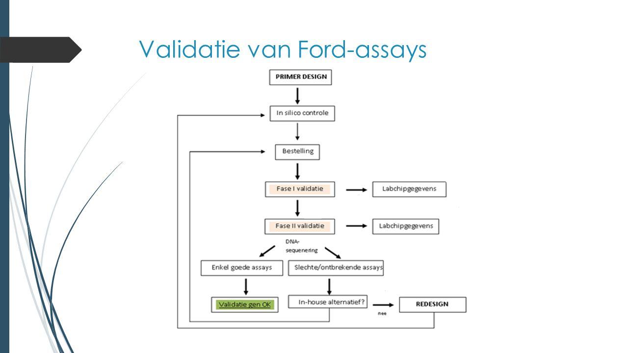 Validatie van Ford-assays