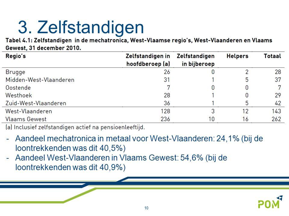 3. Zelfstandigen 10 -Aandeel mechatronica in metaal voor West-Vlaanderen: 24,1% (bij de loontrekkenden was dit 40,5%) -Aandeel West-Vlaanderen in Vlaa