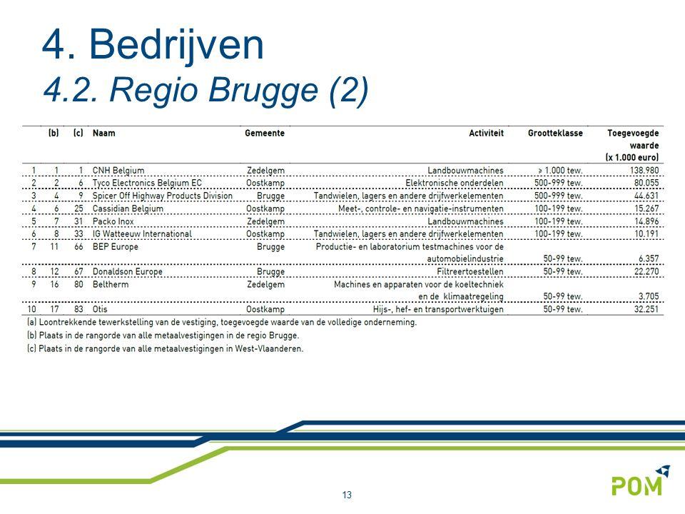 13 4. Bedrijven 4.2. Regio Brugge (2)