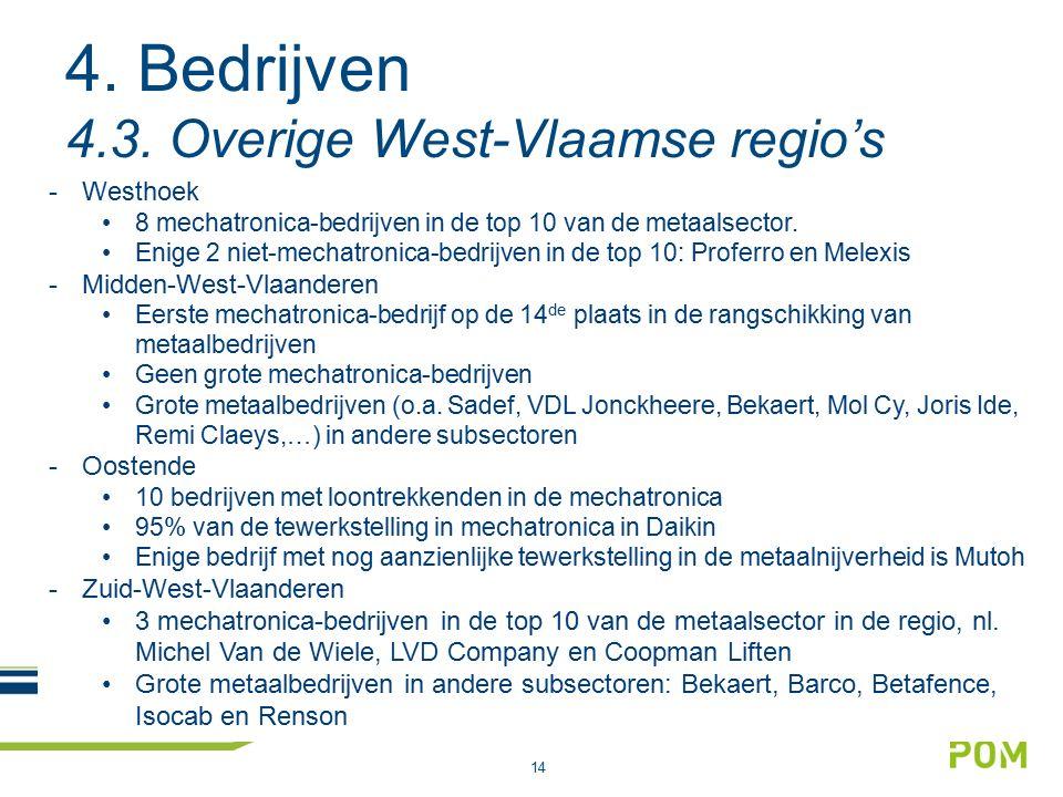 14 4. Bedrijven 4.3. Overige West-Vlaamse regio's -Westhoek 8 mechatronica-bedrijven in de top 10 van de metaalsector. Enige 2 niet-mechatronica-bedri