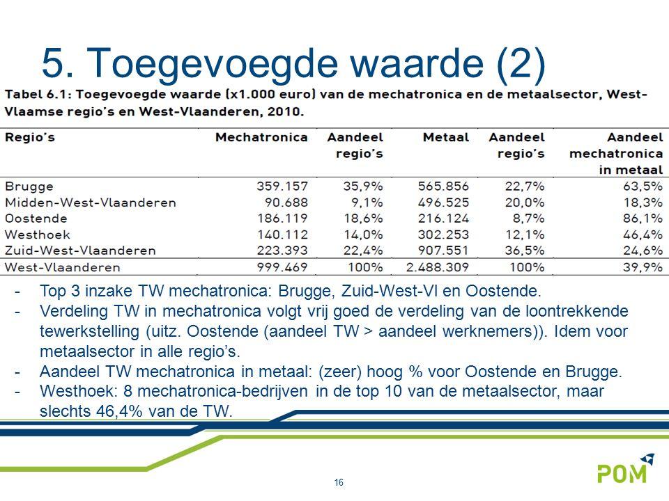 5. Toegevoegde waarde (2) 16 -Top 3 inzake TW mechatronica: Brugge, Zuid-West-Vl en Oostende. -Verdeling TW in mechatronica volgt vrij goed de verdeli