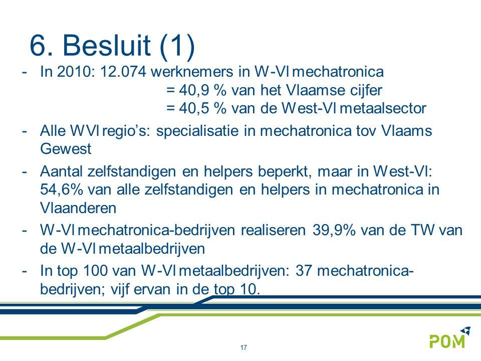 6. Besluit (1) -In 2010: 12.074 werknemers in W-Vl mechatronica = 40,9 % van het Vlaamse cijfer = 40,5 % van de West-Vl metaalsector -Alle WVl regio's