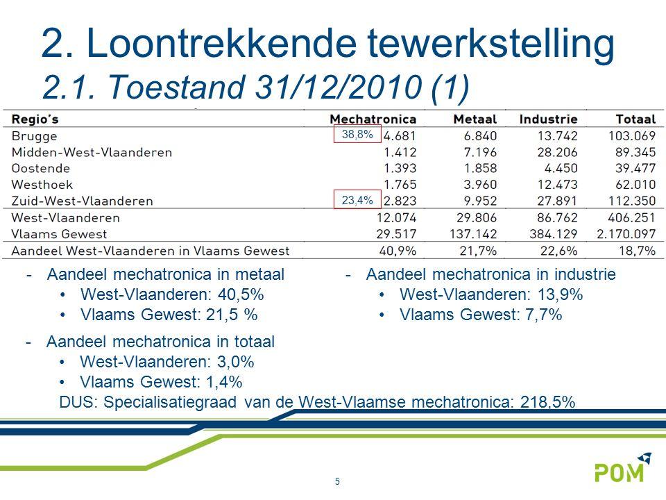 2. Loontrekkende tewerkstelling 2.1. Toestand 31/12/2010 (1) 5 -Aandeel mechatronica in totaal West-Vlaanderen: 3,0% Vlaams Gewest: 1,4% DUS: Speciali