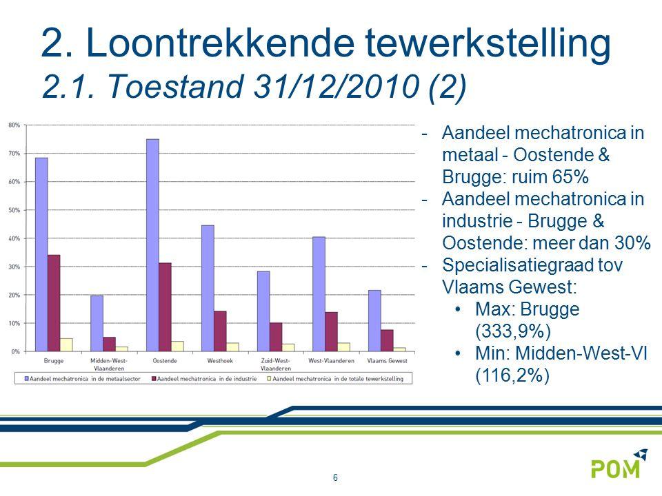 2. Loontrekkende tewerkstelling 2.1. Toestand 31/12/2010 (2) 6 -Aandeel mechatronica in metaal - Oostende & Brugge: ruim 65% -Aandeel mechatronica in
