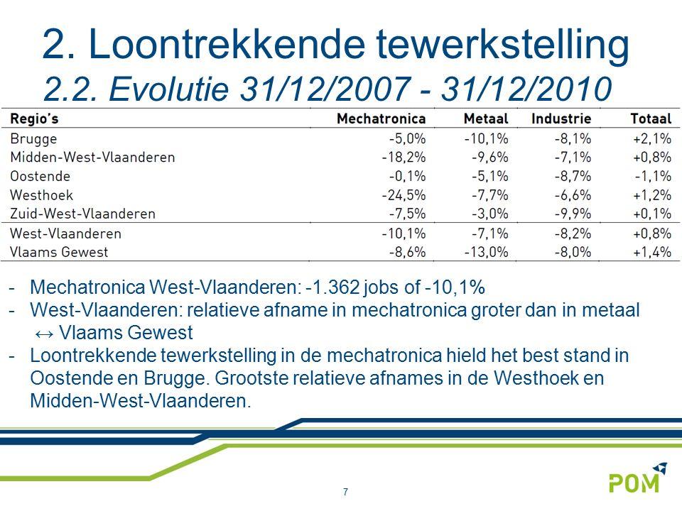 2. Loontrekkende tewerkstelling 2.2. Evolutie 31/12/2007 - 31/12/2010 7 -Mechatronica West-Vlaanderen: -1.362 jobs of -10,1% -West-Vlaanderen: relatie
