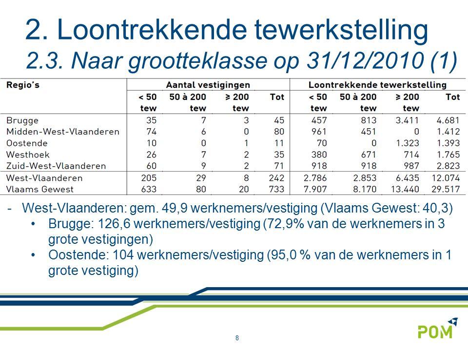 2. Loontrekkende tewerkstelling 2.3. Naar grootteklasse op 31/12/2010 (1) 8 -West-Vlaanderen: gem. 49,9 werknemers/vestiging (Vlaams Gewest: 40,3) Bru