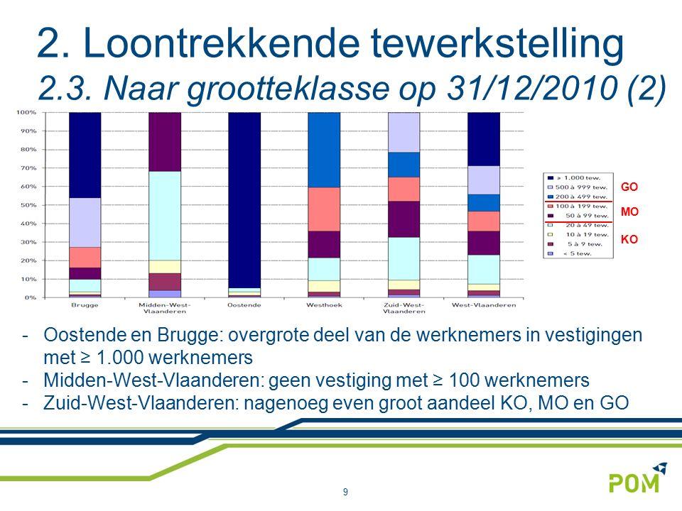 2. Loontrekkende tewerkstelling 2.3. Naar grootteklasse op 31/12/2010 (2) 9 -Oostende en Brugge: overgrote deel van de werknemers in vestigingen met ≥