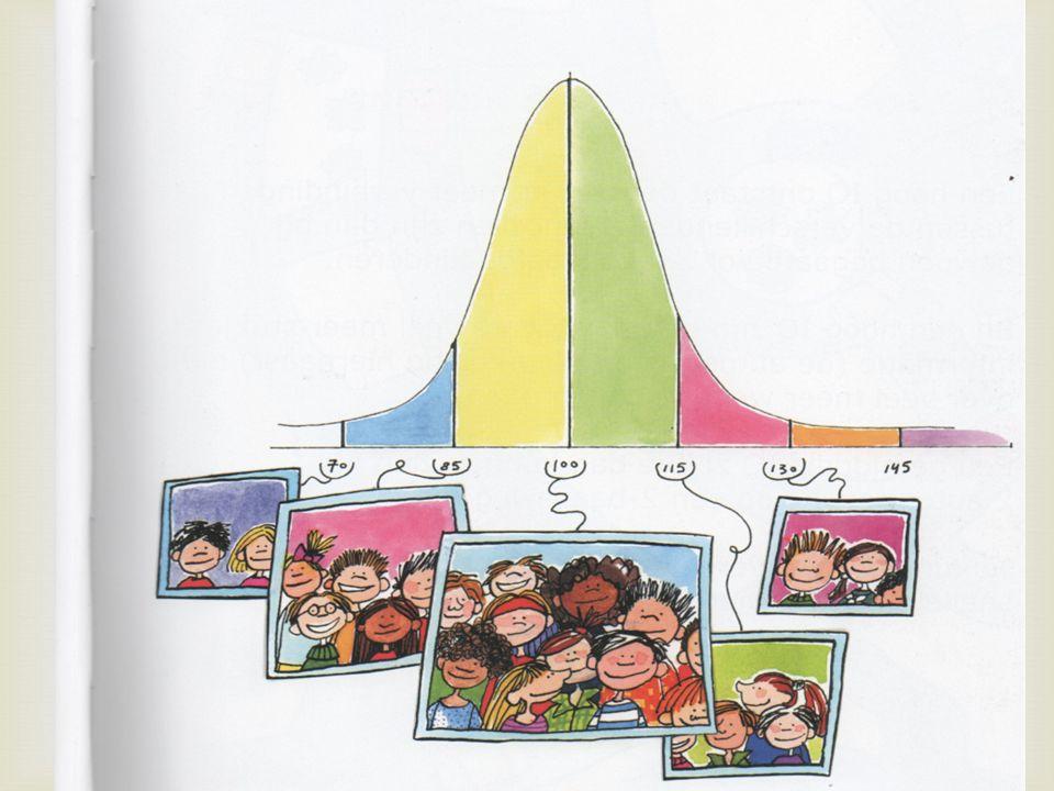 Verdeling IQ DDe IQ verdeling gaat als volgt: MMet een IQ van 70 of minder ben je laagbegaafd.