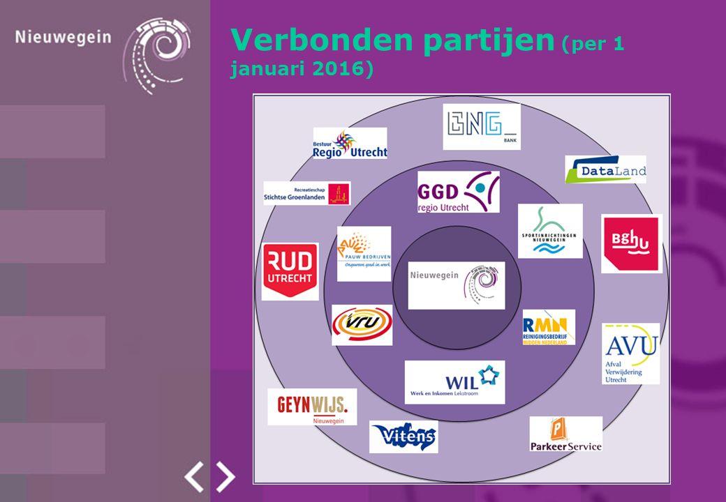Verbonden partijen (per 1 januari 2016)