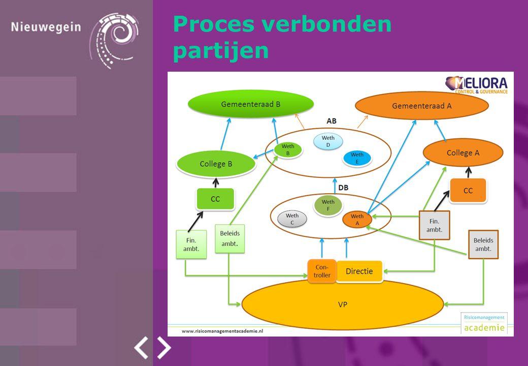 Proces verbonden partijen