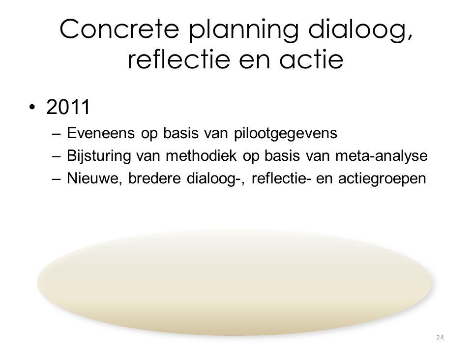 Concrete planning dialoog, reflectie en actie 2011 –Eveneens op basis van pilootgegevens –Bijsturing van methodiek op basis van meta-analyse –Nieuwe, bredere dialoog-, reflectie- en actiegroepen 24