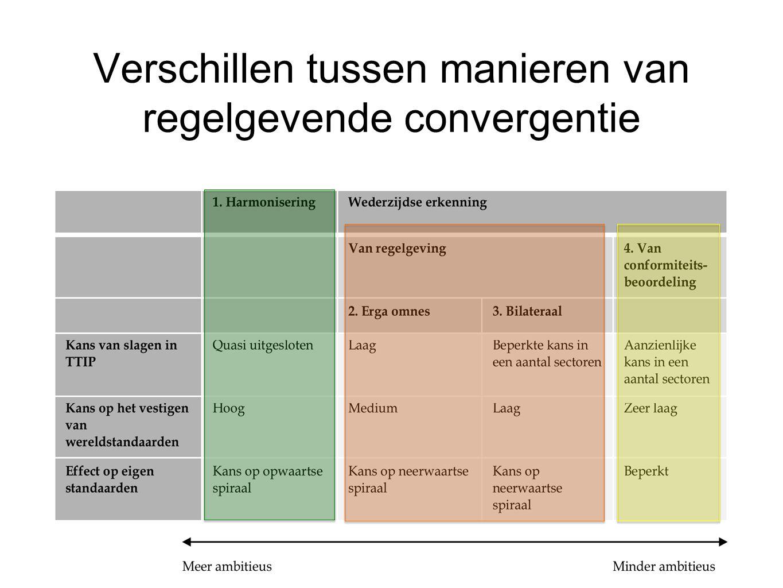 Verschillen tussen manieren van regelgevende convergentie
