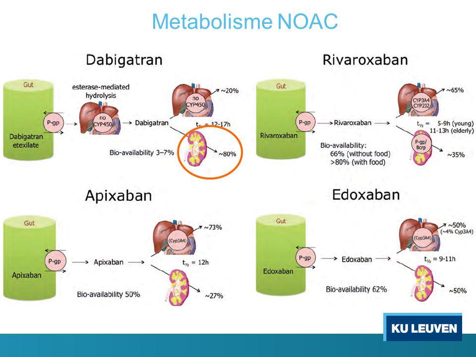 Metabolisme NOAC