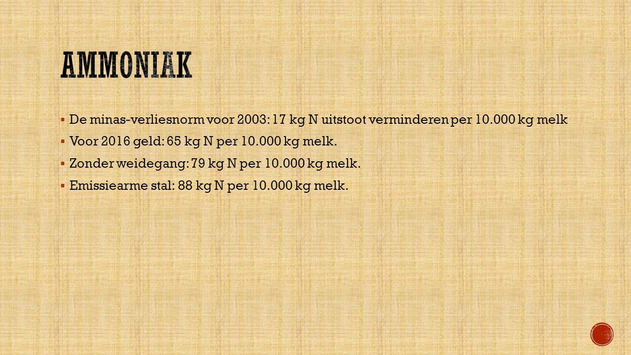  De minas-verliesnorm voor 2003: 17 kg N uitstoot verminderen per 10.000 kg melk  Voor 2016 geld: 65 kg N per 10.000 kg melk.