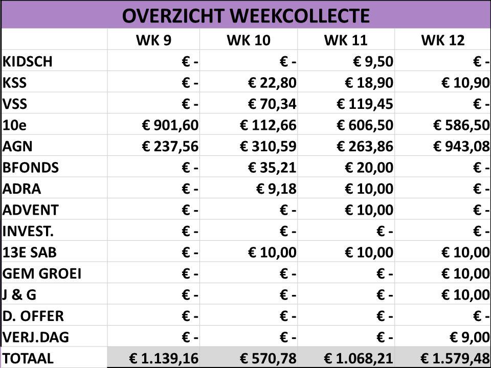 OVERZICHT WEEKCOLLECTE WK 9WK 10WK 11WK 12 KIDSCH€ - € 9,50€ - KSS€ -€ 22,80€ 18,90€ 10,90 VSS€ -€ 70,34€ 119,45€ - 10e€ 901,60€ 112,66€ 606,50€ 586,5