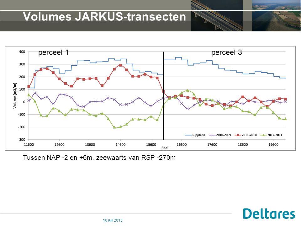 10 juli 2013 Volumes JARKUS-transecten Tussen NAP -2 en +6m, zeewaarts van RSP -270m perceel 1perceel 3
