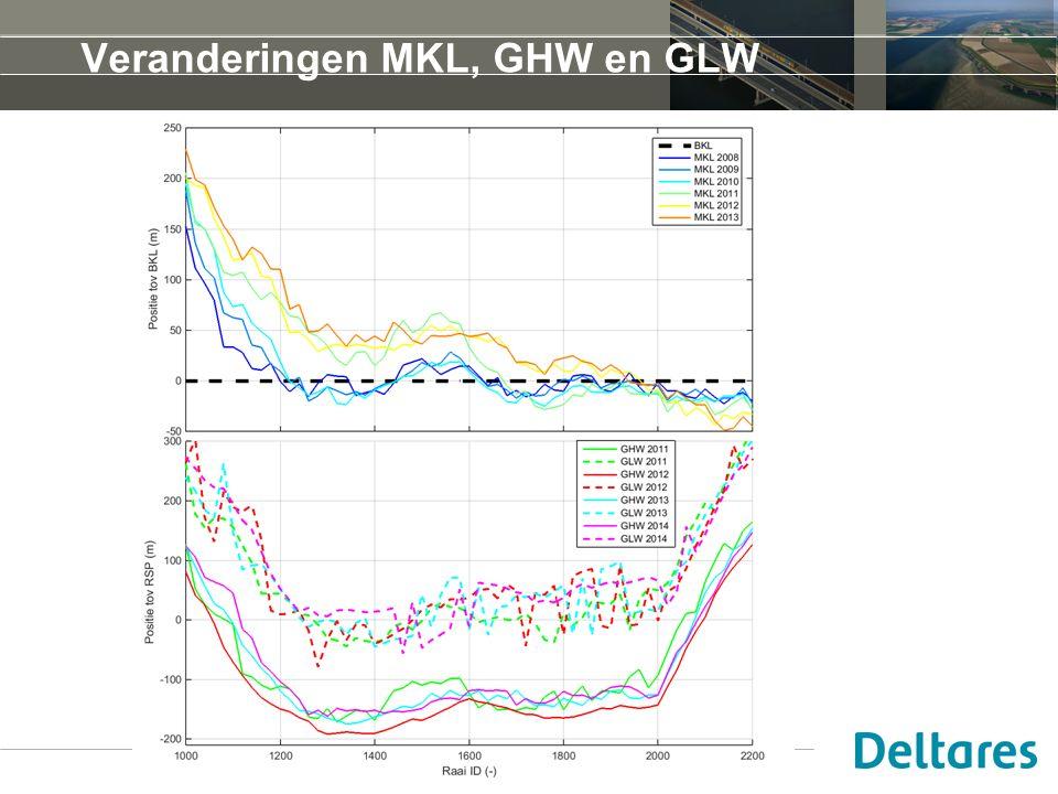 Veranderingen MKL, GHW en GLW 1 januari 2008
