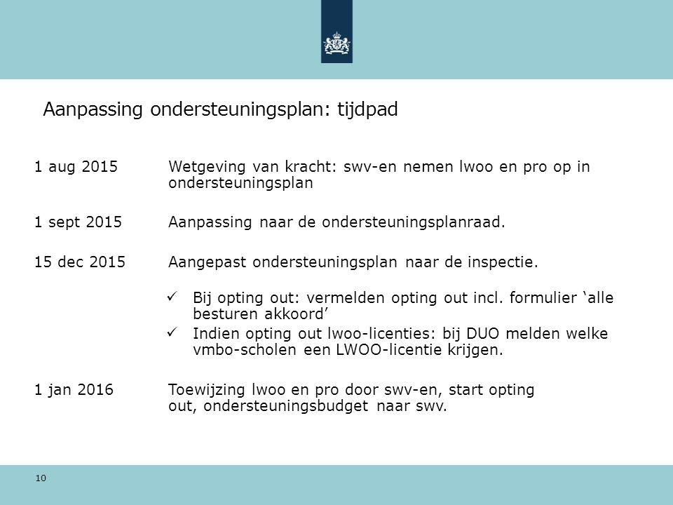 Aanpassing ondersteuningsplan: tijdpad 1 aug 2015Wetgeving van kracht: swv-en nemen lwoo en pro op in ondersteuningsplan 1 sept 2015Aanpassing naar de