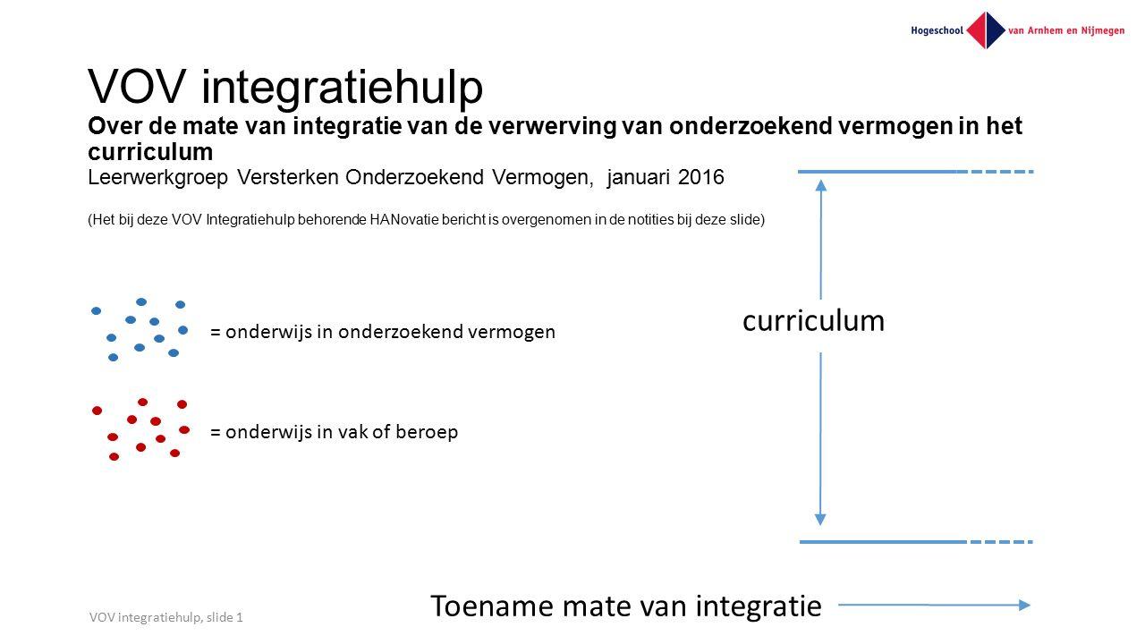 VOV integratiehulp Over de mate van integratie van de verwerving van onderzoekend vermogen in het curriculum Leerwerkgroep Versterken Onderzoekend Ver