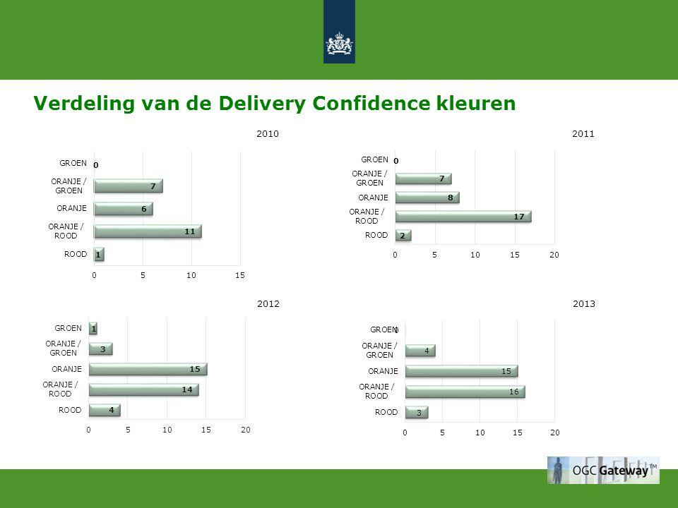 Verdeling van de Delivery Confidence kleuren