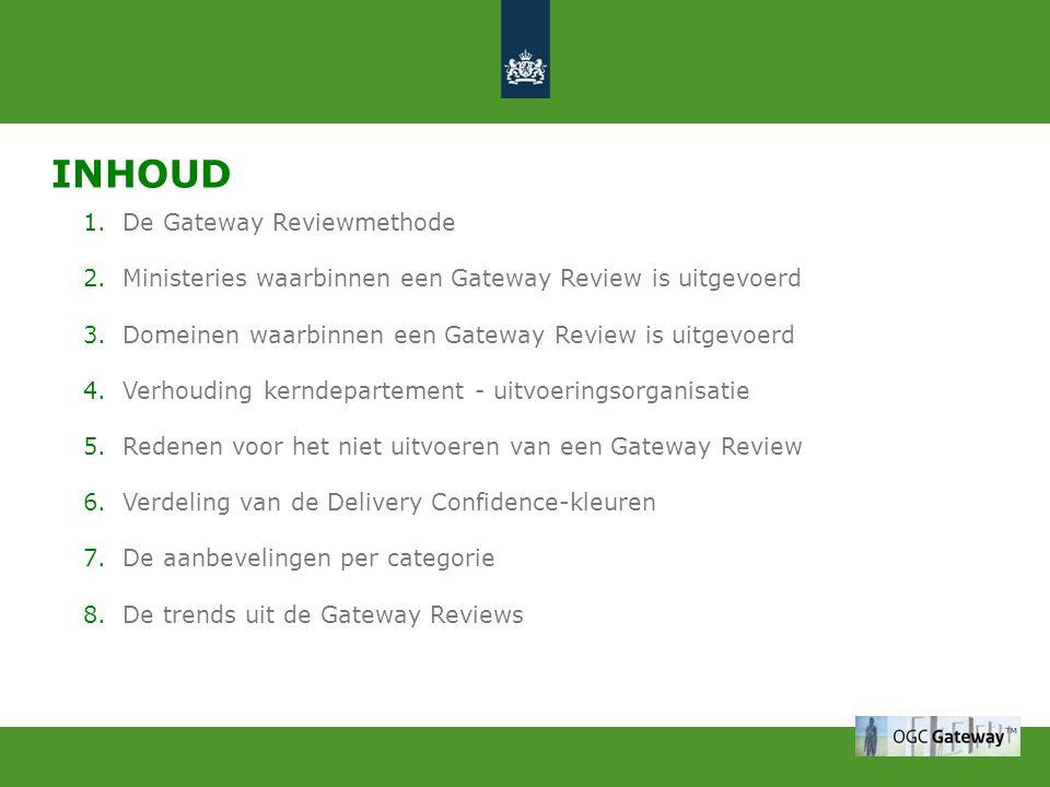 INHOUD 1.De Gateway Reviewmethode 2.Ministeries waarbinnen een Gateway Review is uitgevoerd 3.Domeinen waarbinnen een Gateway Review is uitgevoerd 4.V