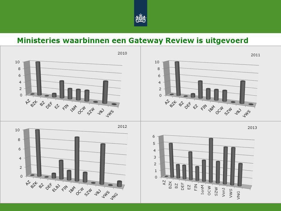 Ministeries waarbinnen een Gateway Review is uitgevoerd