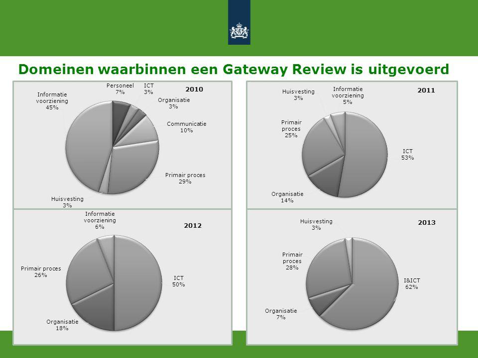 Verhouding kerndepartement – uitvoeringsorganisatie periode 2010-2013
