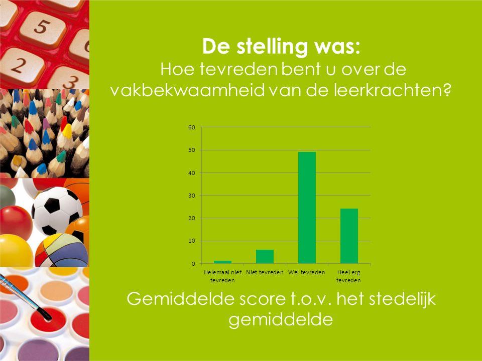 De stelling was: Hoe tevreden bent u over de vakbekwaamheid van de leerkrachten? Gemiddelde score t.o.v. het stedelijk gemiddelde
