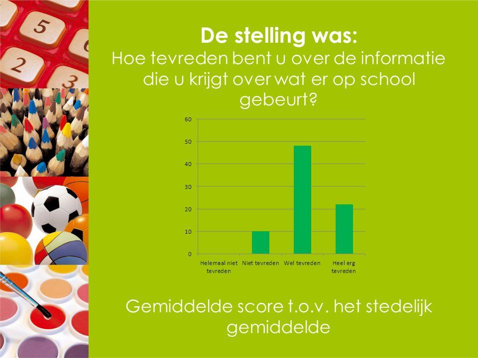 De stelling was: Hoe tevreden bent u over de informatie die u krijgt over wat er op school gebeurt? Gemiddelde score t.o.v. het stedelijk gemiddelde