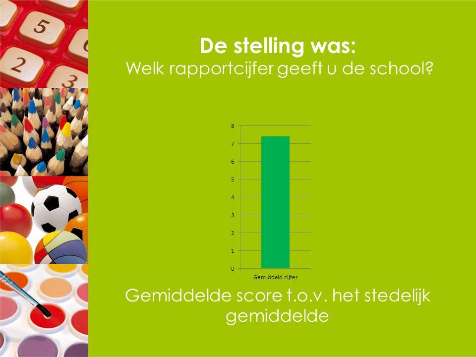 De stelling was: Welk rapportcijfer geeft u de school? Gemiddelde score t.o.v. het stedelijk gemiddelde