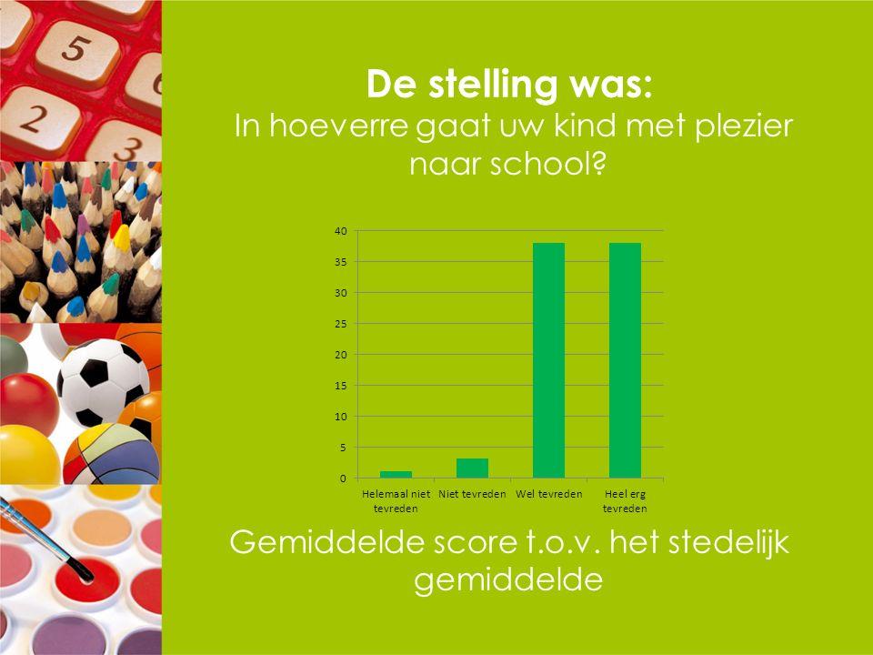 De stelling was: In hoeverre gaat uw kind met plezier naar school? Gemiddelde score t.o.v. het stedelijk gemiddelde