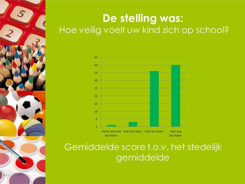 De stelling was: Hoe veilig voelt uw kind zich op school? Gemiddelde score t.o.v. het stedelijk gemiddelde