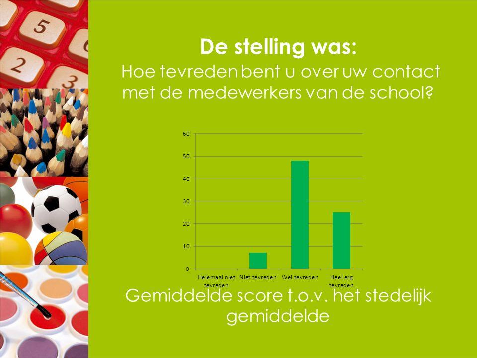 De stelling was: Hoe tevreden bent u over uw contact met de medewerkers van de school? Gemiddelde score t.o.v. het stedelijk gemiddelde