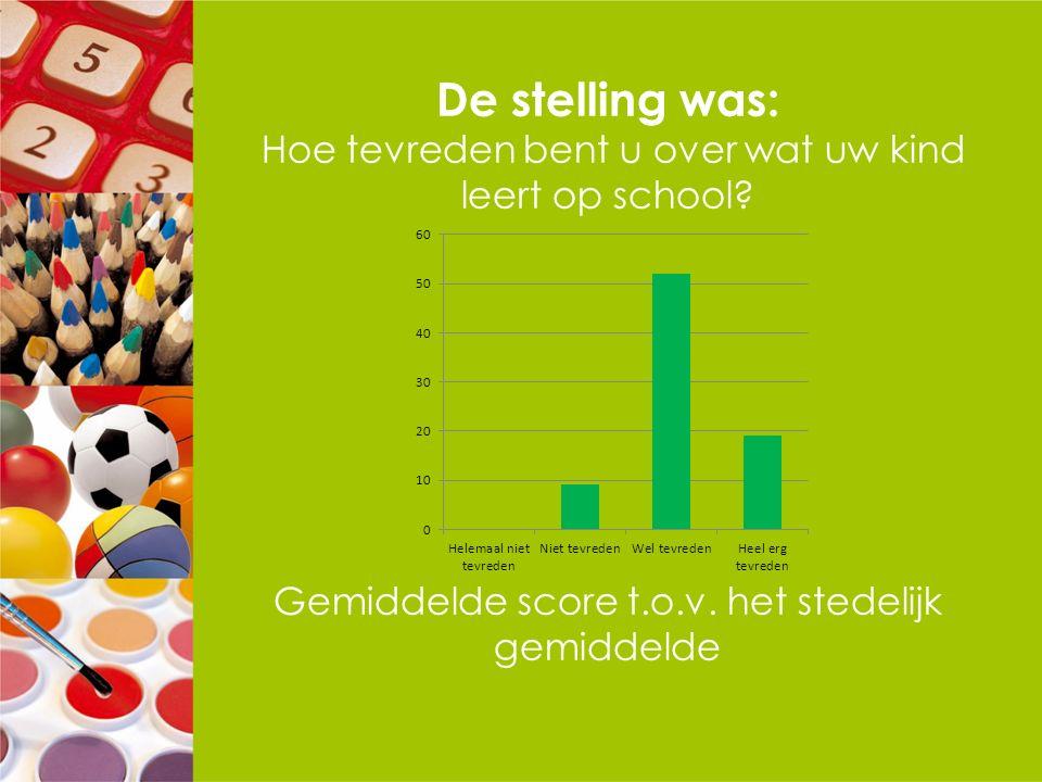 De stelling was: Hoe tevreden bent u over wat uw kind leert op school? Gemiddelde score t.o.v. het stedelijk gemiddelde