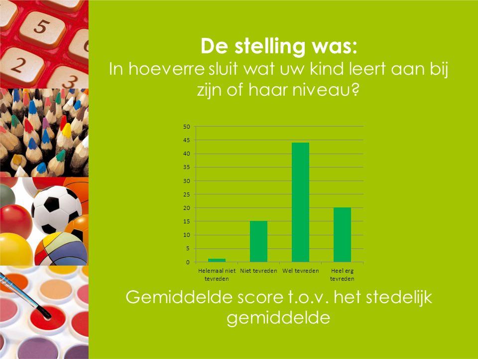 De stelling was: In hoeverre sluit wat uw kind leert aan bij zijn of haar niveau? Gemiddelde score t.o.v. het stedelijk gemiddelde