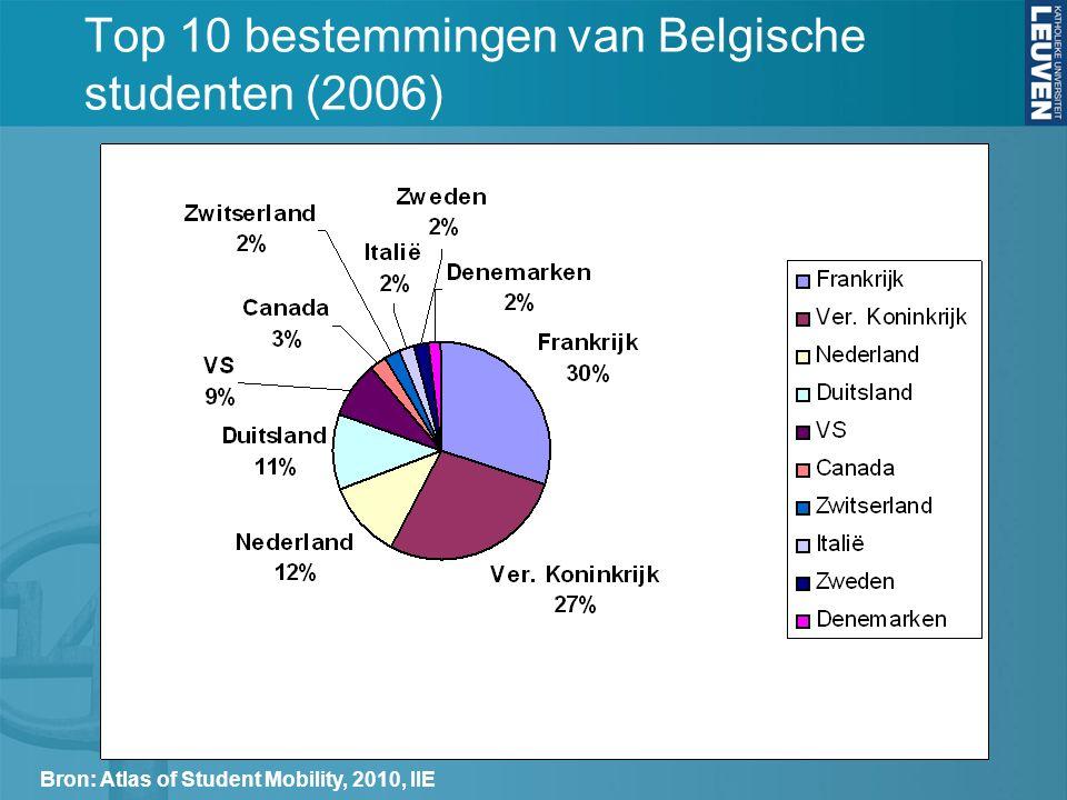 Top 10 bestemmingen van Belgische studenten (2006) Bron: Atlas of Student Mobility, 2010, IIE