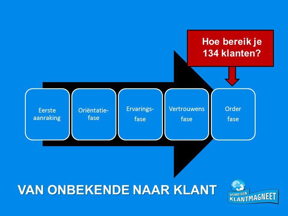 Eerste aanraking Oriëntatie- fase Ervarings- fase Vertrouwens fase Order fase Hoe bereik je 134 klanten? VAN ONBEKENDE NAAR KLANT