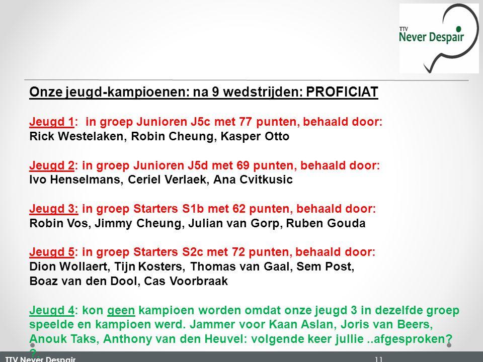 TTV Never Despair 11 Onze jeugd-kampioenen: na 9 wedstrijden: PROFICIAT Jeugd 1: in groep Junioren J5c met 77 punten, behaald door: Rick Westelaken, Robin Cheung, Kasper Otto Jeugd 2: in groep Junioren J5d met 69 punten, behaald door: Ivo Henselmans, Ceriel Verlaek, Ana Cvitkusic Jeugd 3: in groep Starters S1b met 62 punten, behaald door: Robin Vos, Jimmy Cheung, Julian van Gorp, Ruben Gouda Jeugd 5: in groep Starters S2c met 72 punten, behaald door: Dion Wollaert, Tijn Kosters, Thomas van Gaal, Sem Post, Boaz van den Dool, Cas Voorbraak Jeugd 4: kon geen kampioen worden omdat onze jeugd 3 in dezelfde groep speelde en kampioen werd.