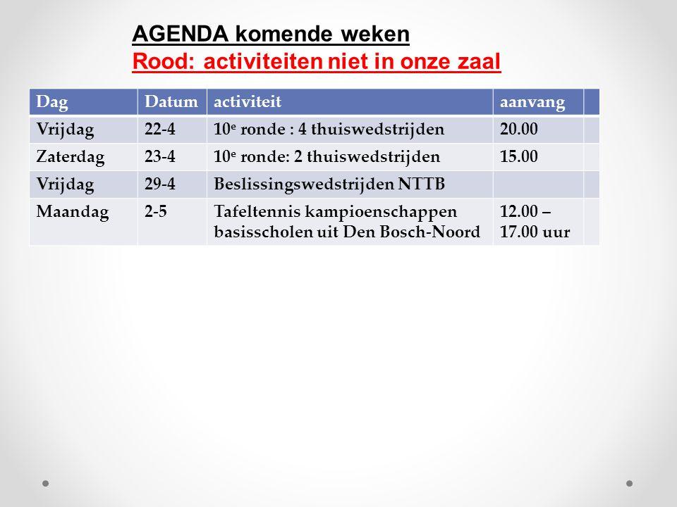 DagDatumactiviteitaanvang Vrijdag22-410 e ronde : 4 thuiswedstrijden20.00 Zaterdag23-410 e ronde: 2 thuiswedstrijden15.00 Vrijdag29-4Beslissingswedstrijden NTTB Maandag2-5Tafeltennis kampioenschappen basisscholen uit Den Bosch-Noord 12.00 – 17.00 uur AGENDA komende weken Rood: activiteiten niet in onze zaal