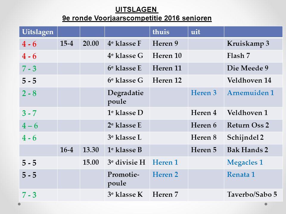 UITSLAGEN 9e ronde Voorjaarscompetitie 2016 senioren Uitslagenthuisuit 4 - 6 15-420.004 e klasse FHeren 9Kruiskamp 3 4 - 6 4 e klasse GHeren 10Flash 7 7 - 3 6 e klasse EHeren 11Die Meede 9 5 - 5 6 e klasse GHeren 12Veldhoven 14 2 - 8 Degradatie poule Heren 3Arnemuiden 1 3 - 7 1 e klasse DHeren 4Veldhoven 1 4 – 6 2 e klasse EHeren 6Return Oss 2 4 - 6 3 e klasse LHeren 8Schijndel 2 16-413.301 e klasse BHeren 5Bak Hands 2 5 - 5 15.003 e divisie HHeren 1Megacles 1 5 - 5 Promotie- poule Heren 2Renata 1 7 - 3 3 e klasse KHeren 7Taverbo/Sabo 5