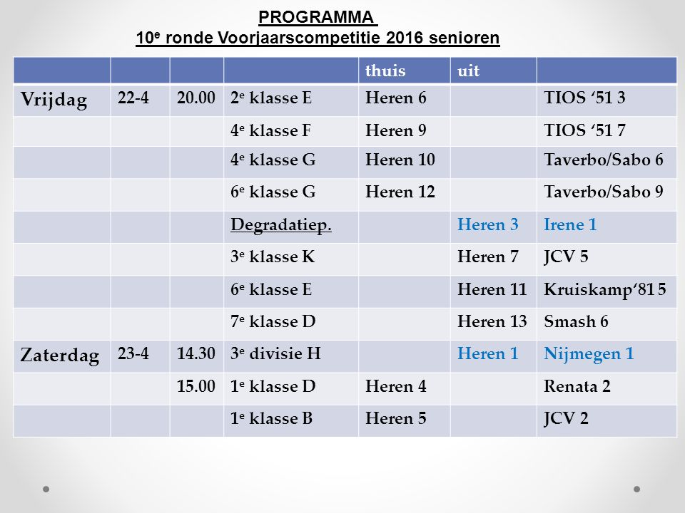 PROGRAMMA 10 e ronde Voorjaarscompetitie 2016 senioren thuisuit Vrijdag 22-420.002 e klasse EHeren 6TIOS '51 3 4 e klasse FHeren 9TIOS '51 7 4 e klass