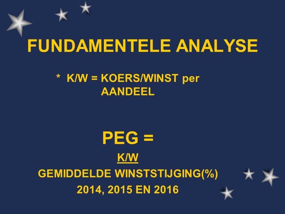 FUNDAMENTELE ANALYSE * K/W = KOERS/WINST per AANDEEL PEG = K/W GEMIDDELDE WINSTSTIJGING(%) 2014, 2015 EN 2016